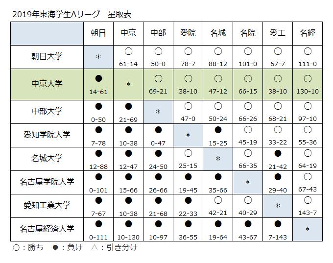 2019年東海リーグ 星取表: 中京大学ラグビー部OB会ブログ